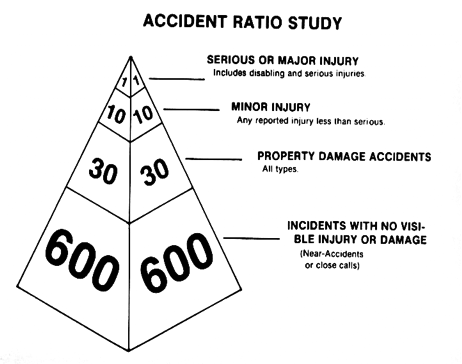 Safety 101: The Safety Triangle Explained