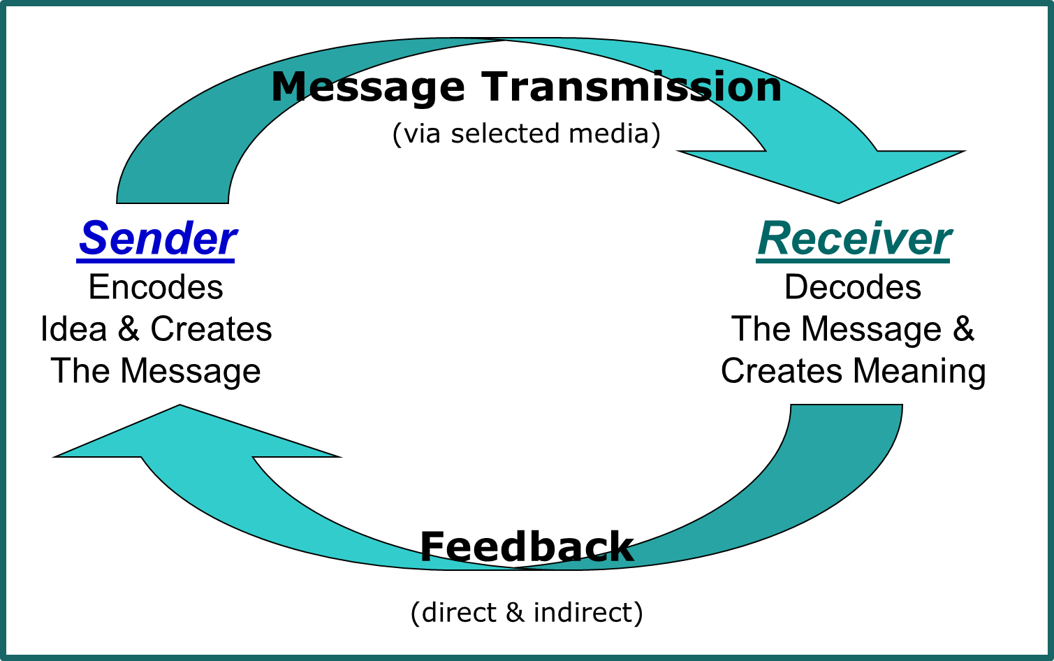 the communication cycle The concept of communication cycle has been developed for the sender and  receiver of the message to work on communication, by way of.
