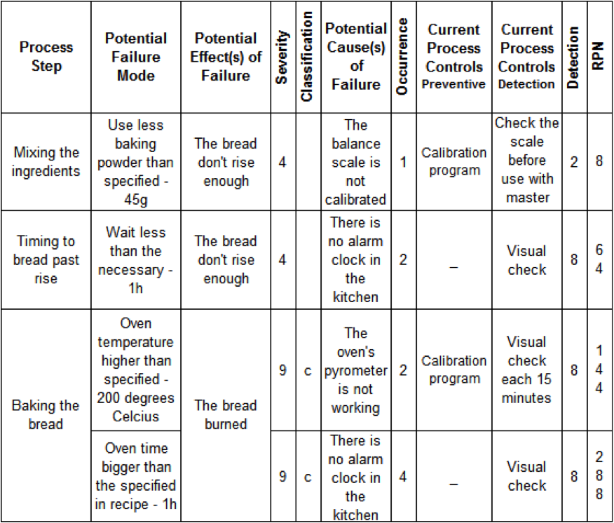 Fmea Table Example